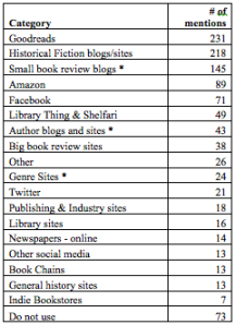2012 Favourite Reading Sites