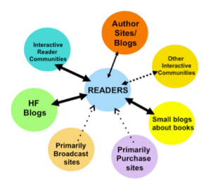 Connecting Readers & Books