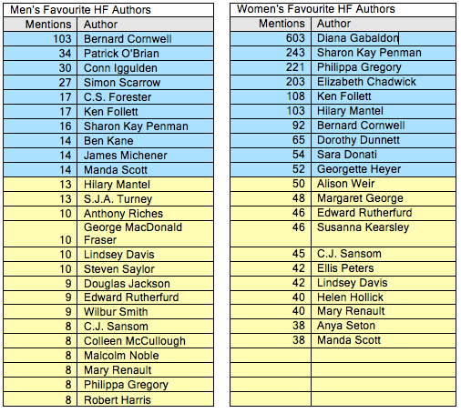 Men's Favourite HF Authors