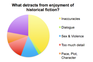 What detracts from enjoyment of historical fiction