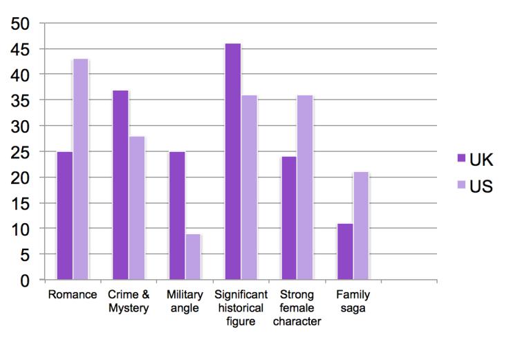 Story Preferences US & UK