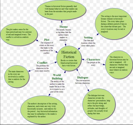 Characteristics of Historical Fiction