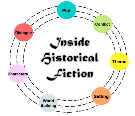 7 Elements of Historical Fiction | A Writer of History