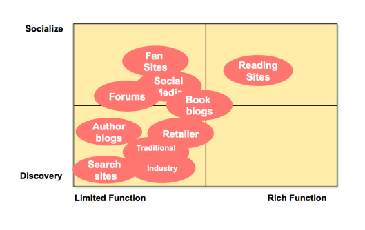 Social Reading & Reading Sites
