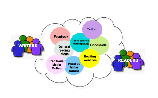 Social Reading Landscape