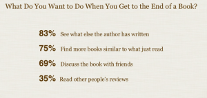 source: Goodreads Slideshare presentation