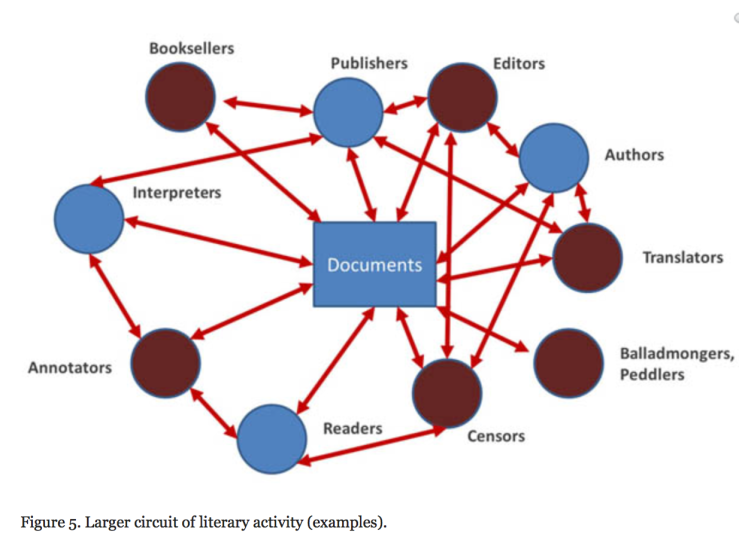 Source: Alan Liu, From Reading to Social Computing