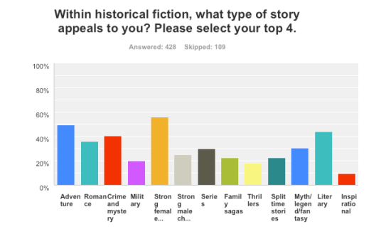 Authors fav story types