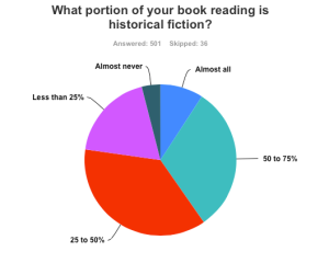 Authors percent HF