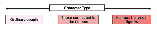 Character type continuum