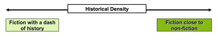 Historical Density