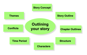 8 steps for outlining a story