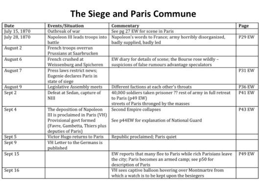 Siege-Commune-Timeline
