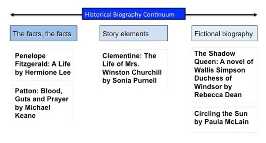 historical-biography-continuum