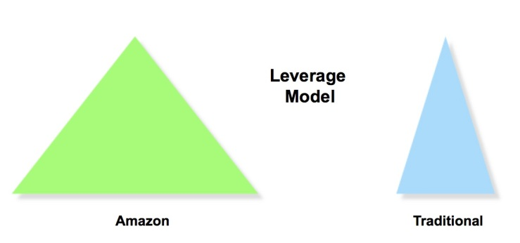 publishing-leverage-model