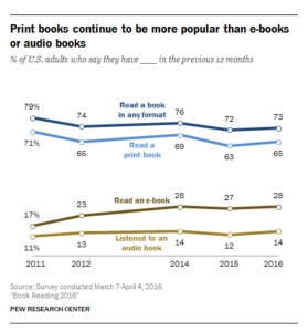 pew-reading-research