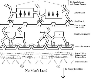 trench-layout