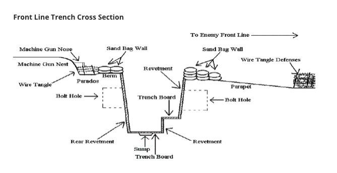 trench cross section a writer of history PBS WW1 Trench Warfare of course, you can\u0027t include all these details but as a writer you have to understand them well enough to transport your readers there